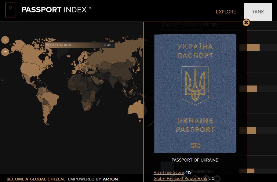 Українська біометрика одразу посіла 30 місце у світовому рейтингу паспортів