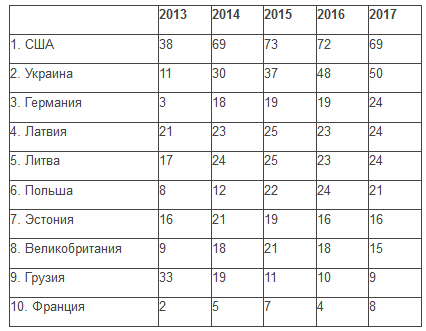 Опитування: Росіяни назвали США йУкраїну головними ворогами країни