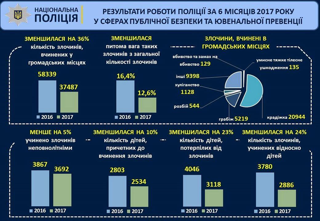 Аваков (інфографіка): Від початку 2017-го рівень розкриття злочинів підвищився на20%