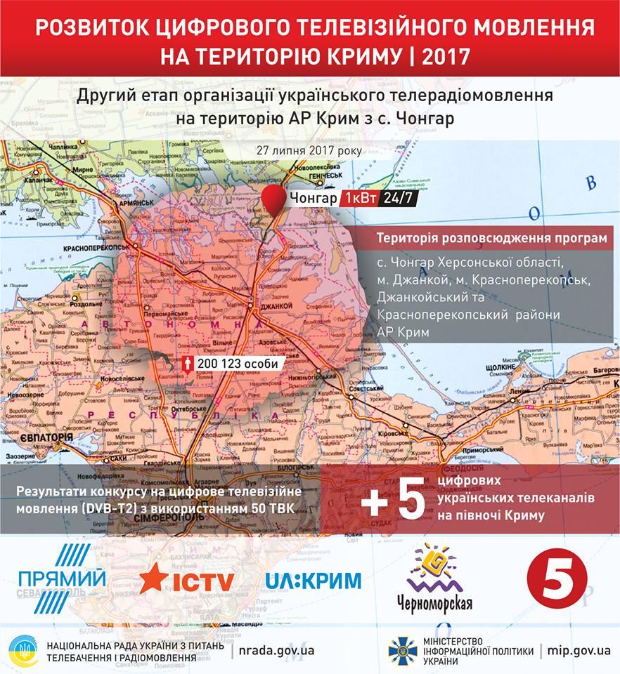 П'ять українських телеканалів почнуть мовлення наКрим— Нацрада