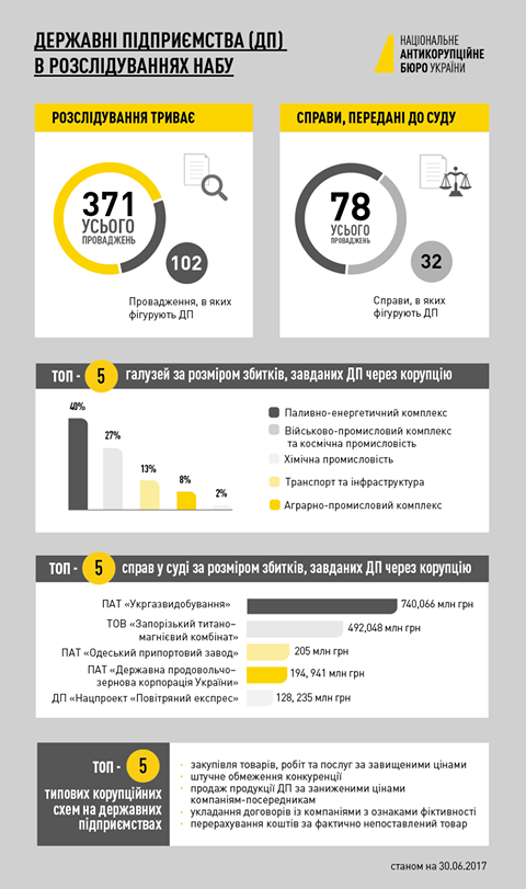 НАБУ оприлюднило вражаючу статистику корупції на держпідприємствах