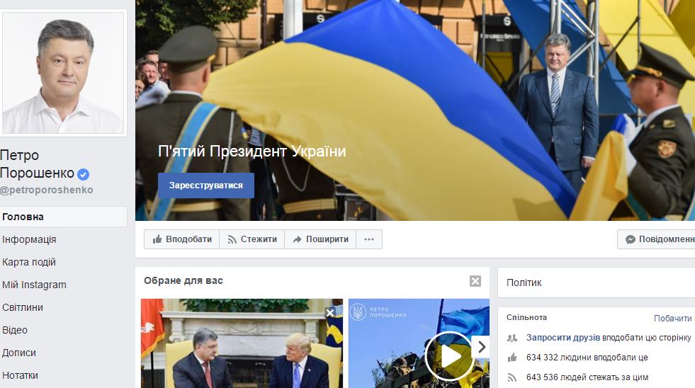 Насторінці Порошенка уFacebook виявили 1500 активних ботів