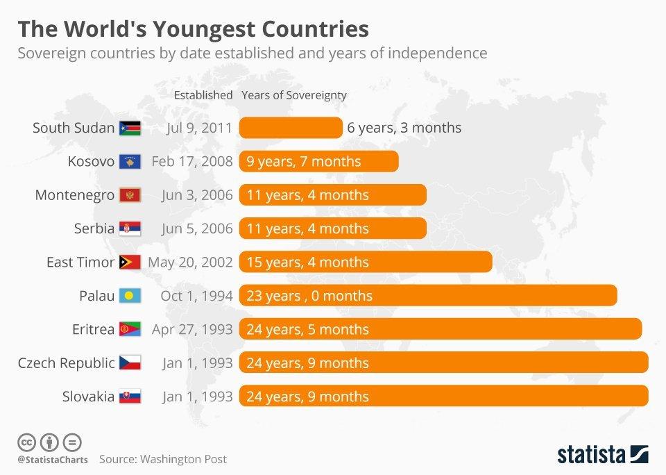 Топ наймолодших держав світу (інфографіка)