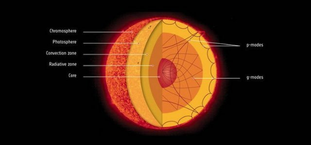 Удивительное открытие о солнечном ядре совершили астрономы