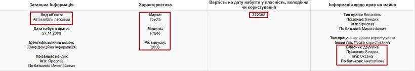 Дорогі авто й елітний будинок: як живе заступник прокурора Київської області (фото)