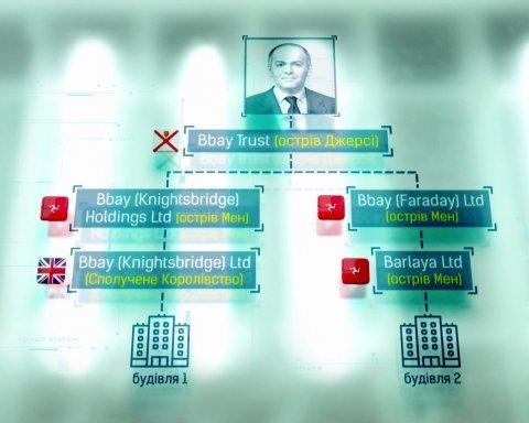 Paradise Papers: стали известны подробности сделки между Коломойским и Пинчуком