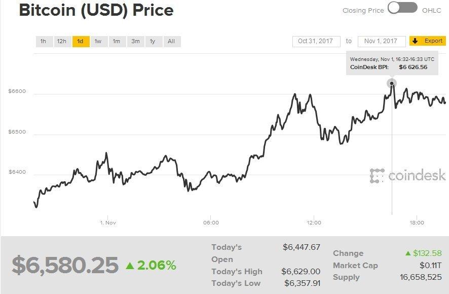 Курс биткоина превысил $6,5 тыс. и установил очередной рекорд