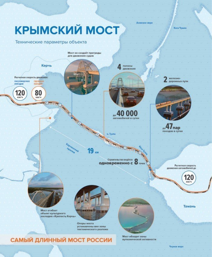 ВКрыму предлагают назвать строящийся мост Президентским