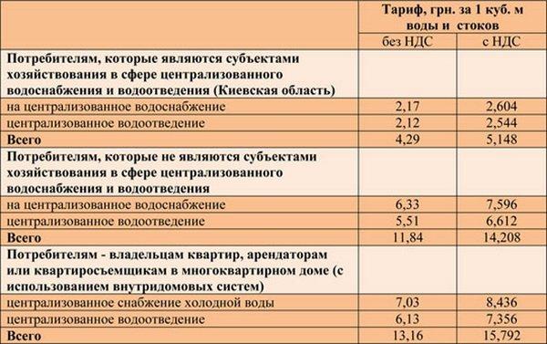 Киевлянам озвучили новые тарифы на холодную воду