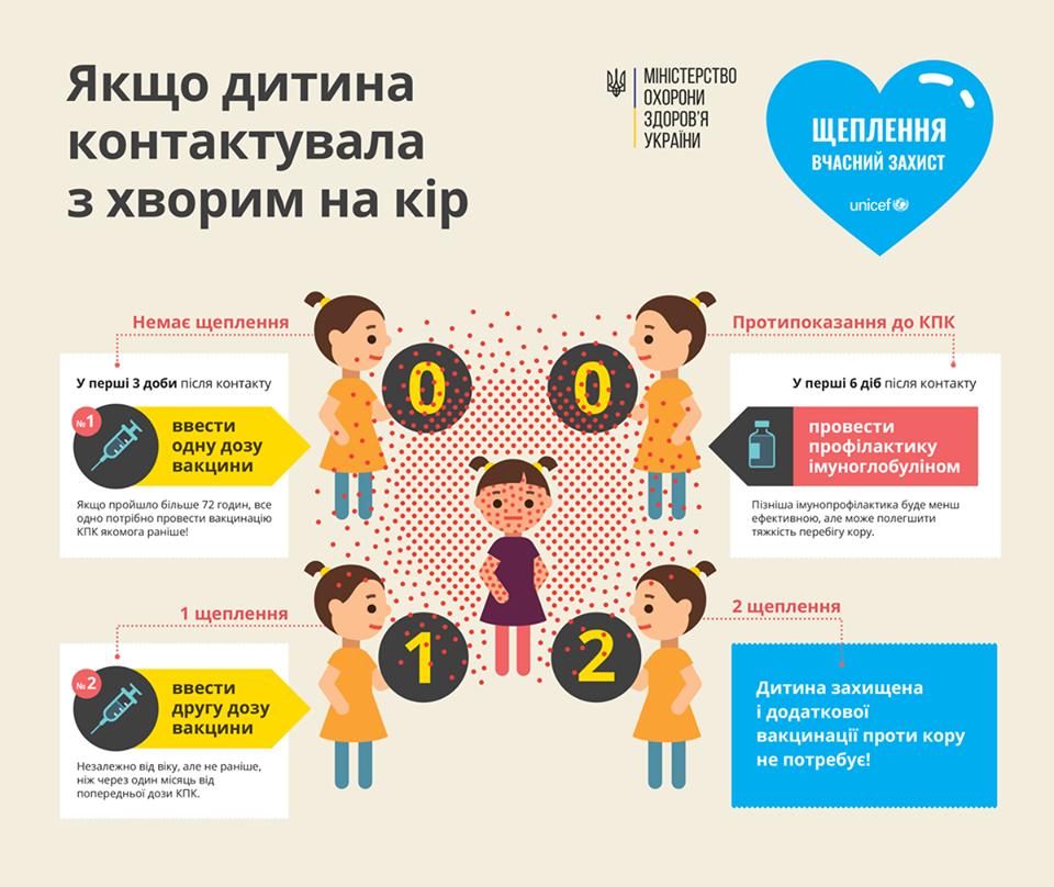 Что делать детям, которые контактировали с больными корью: Супрун объяснила