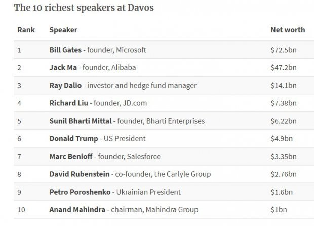 Порошенко вошел в 10-ку богатейших спикеров форума вДавосе