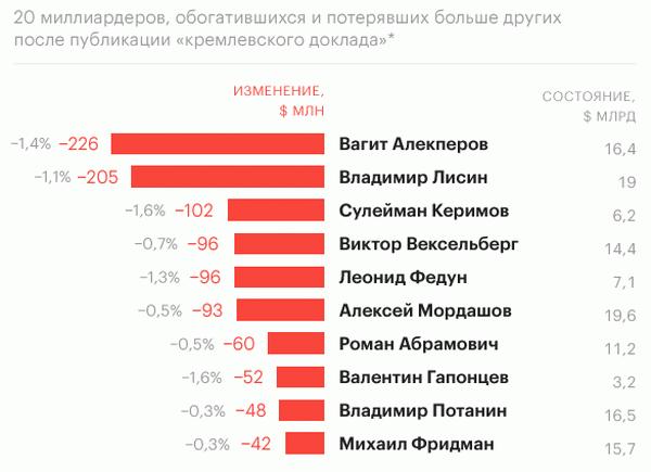 Фигуранты «кремлевского списка» имеют около $386,4 млрд