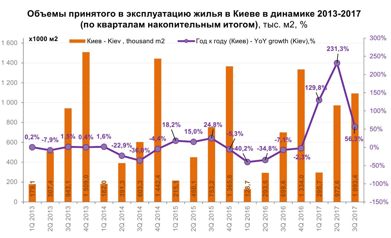 Во сколько украинцам обойдется покупка жилья в Киеве