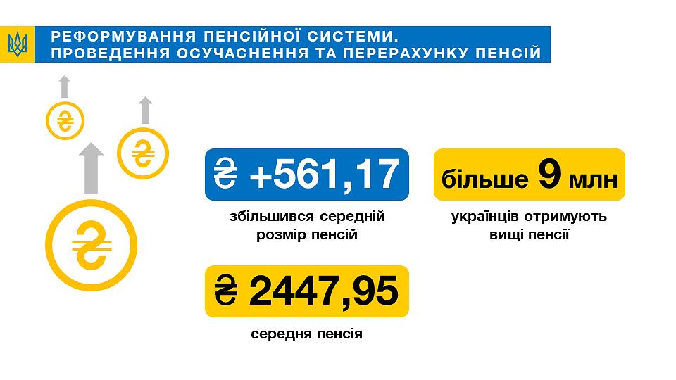 Частині українців знову перерахують пенсії