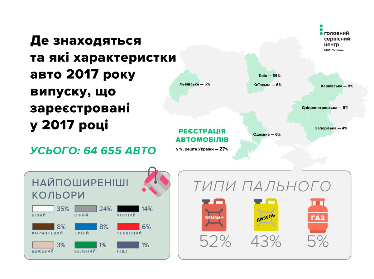 Эти автомобили украинцы покупали чаще всего