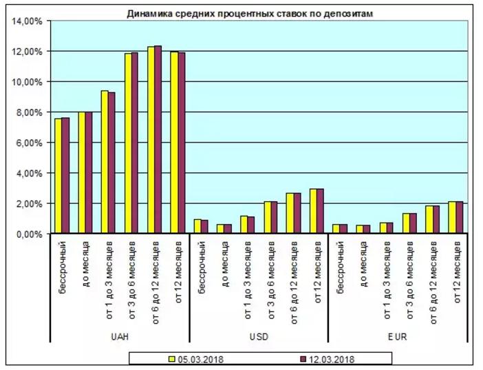Ставки за депозитами для українців суттєво впали