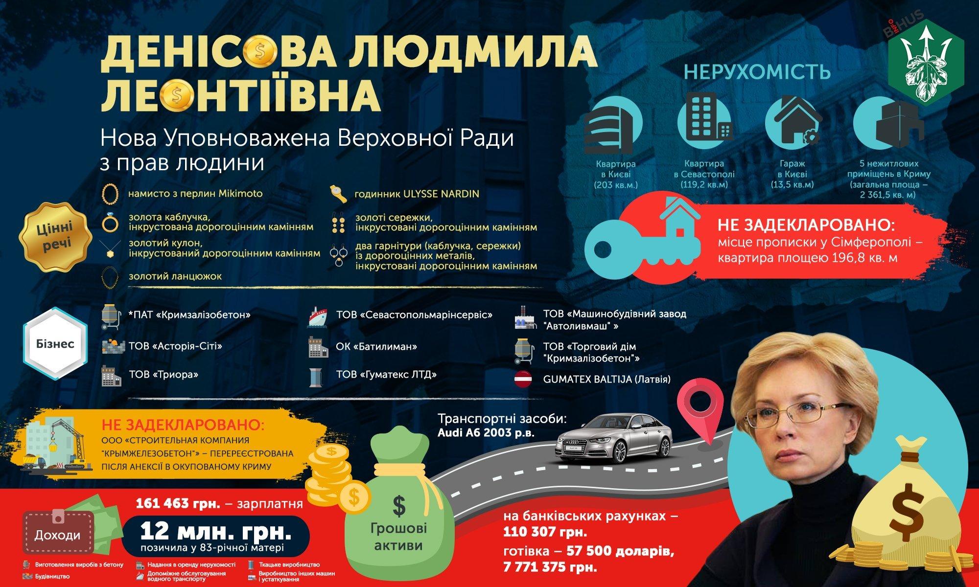 Денисова взяла под личный контроль соблюдение конституционных прав Савченко - Цензор.НЕТ 7305