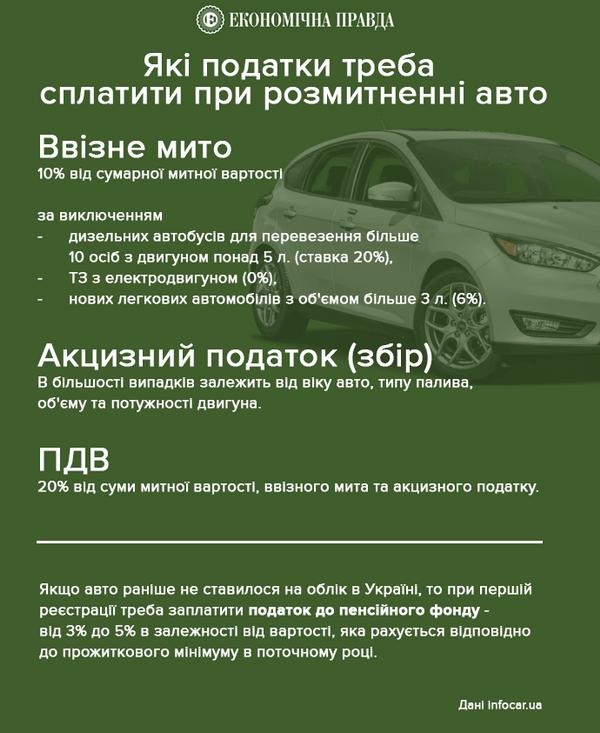 Завтра в Раде решат вопрос автомобилей на еврономерах: что предлагают владельцам