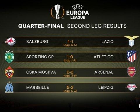 Ліга Європи УЄФА: стали відомі усі півфіналісти турніру