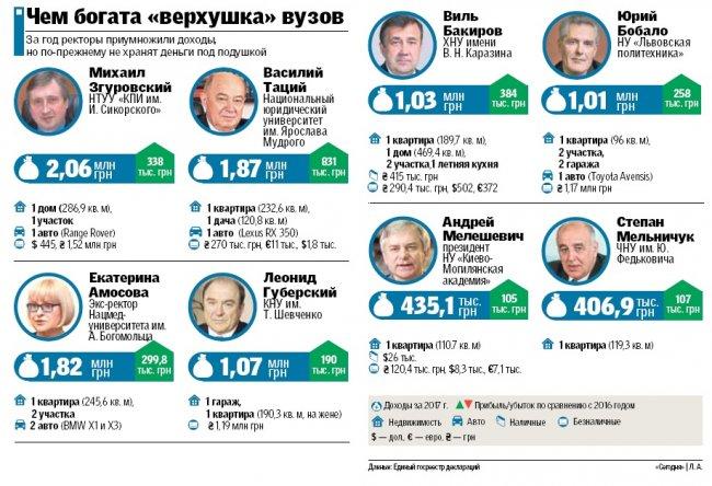Мільйони на рахунках, квартири та дорогі авто: українців вразили розкішним життям ректорів
