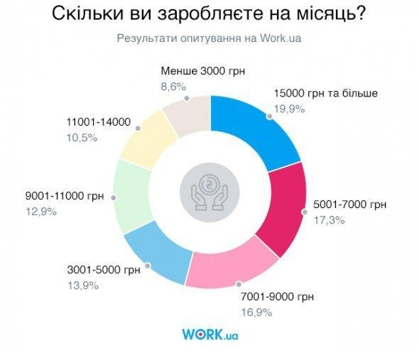 Стало известно, сколько зарабатывают украинцы