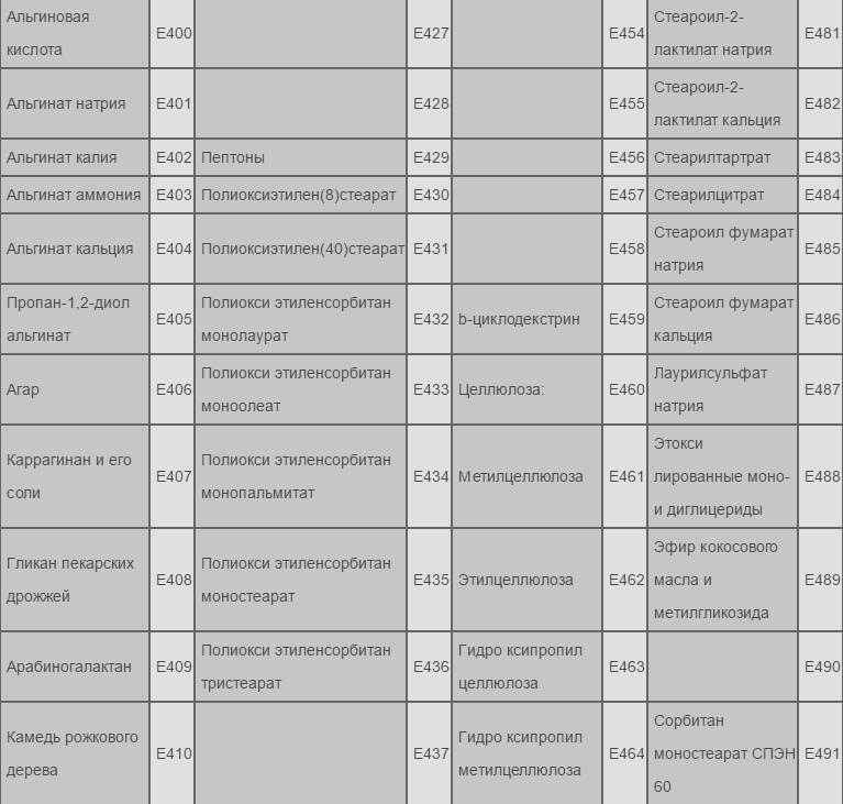 """Харчові добавки-вбивці: повний перелік """"єшок"""", які вживати не варто"""