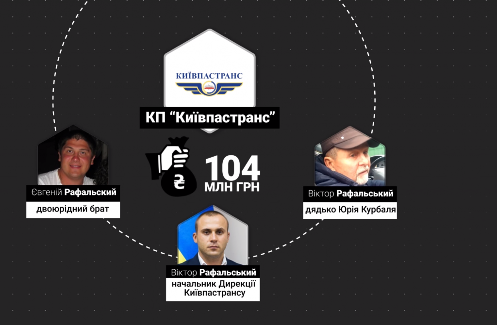 Руководитель одного из подразделений «Киевпасстранс» «отжал» фармацевтический бизнес в пользу тещи (расследование)