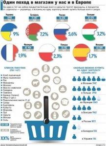 Скільки грошей українці витрачають на продукти: це все пояснює