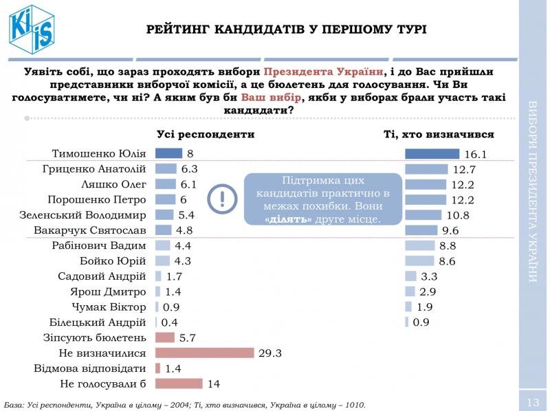 Второй тур президентский выборов: Порошенко обойдет любой соперник, даже Ляшко - опрос