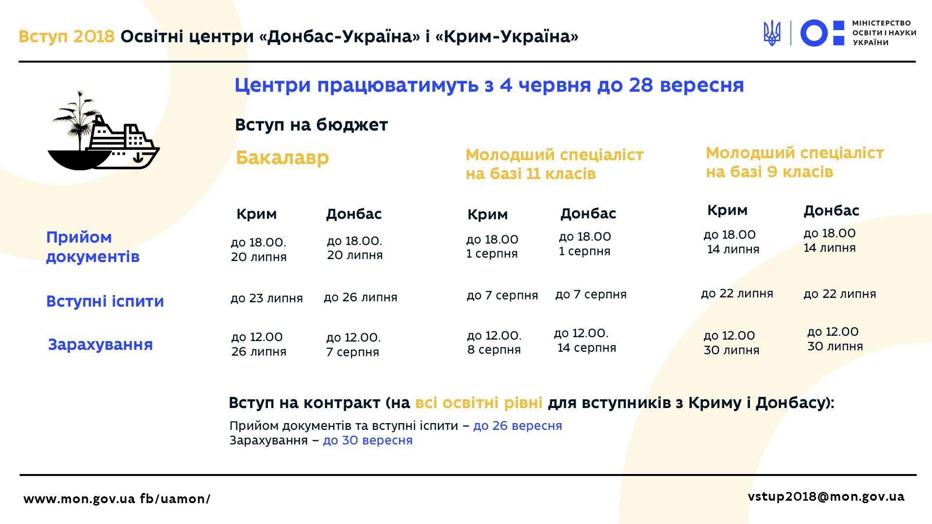Міністерство освіти оприлюднило графік вступної кампанії