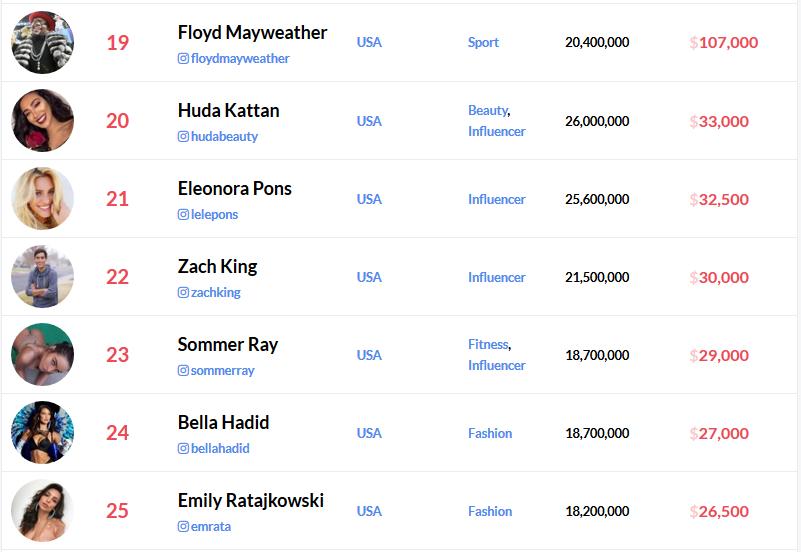 1 млн долларов за публикацию: названы «самые дорогие» звезды в Instagram