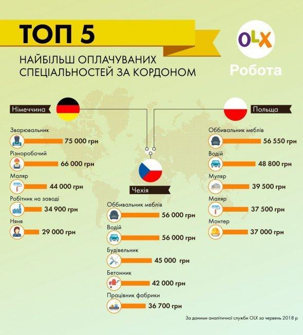 Робота в Європі: де українцеві заробити найбільше грошей