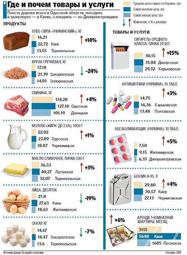 Цены на продукты: названы самые дорогие и самые дешевые области Украины