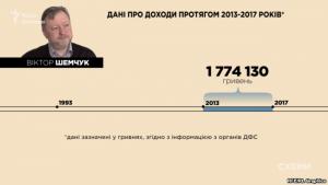 """ЗМІ: КДК озолотилась на """"реформі"""" української прокуратури"""