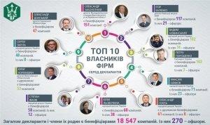 Декларації чиновників: Порошенко опинився в топі за кількістю фірм