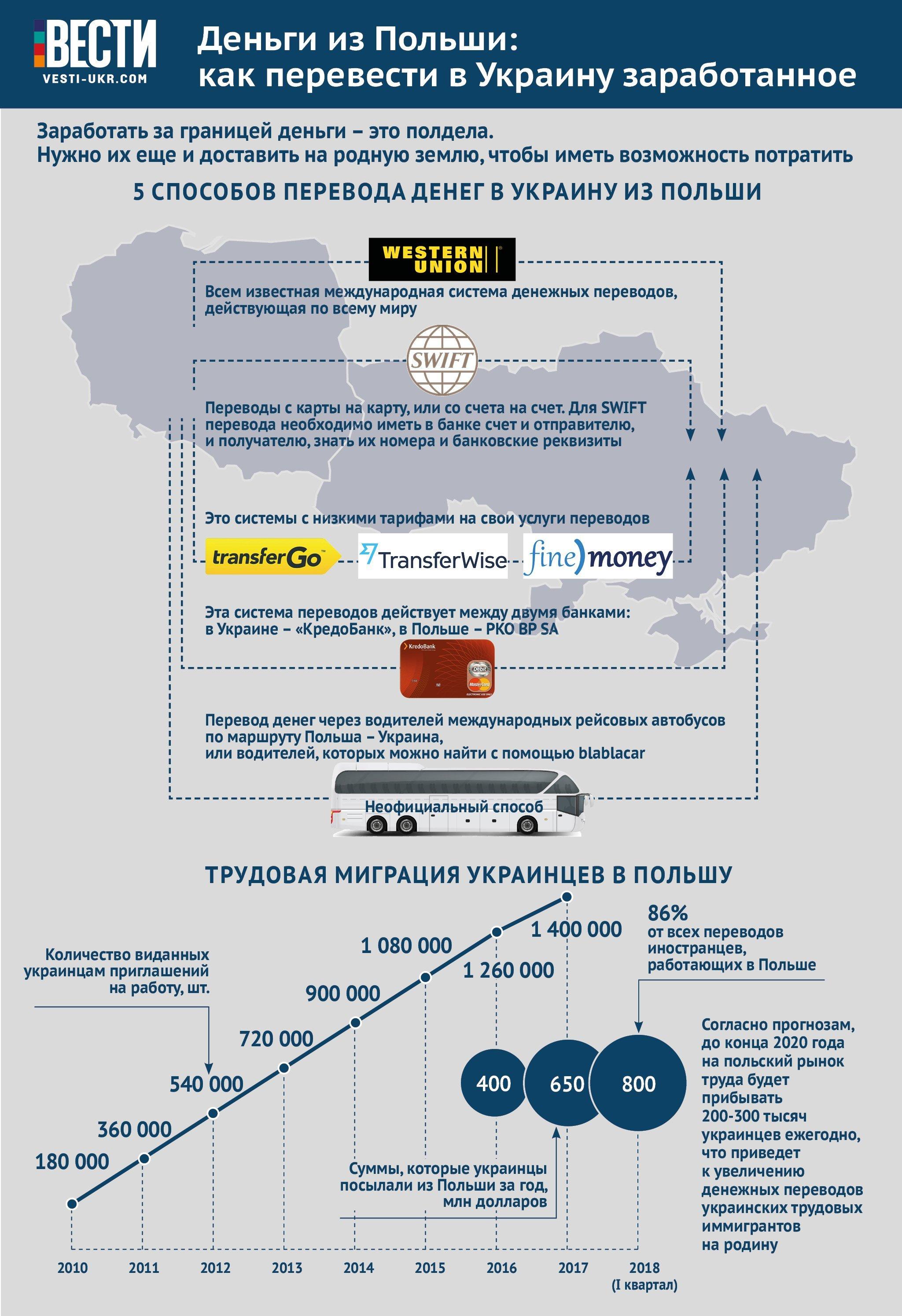 Счет идет на миллиарды: украинские заробитчане переслали на Родину впечатляющую сумму денег