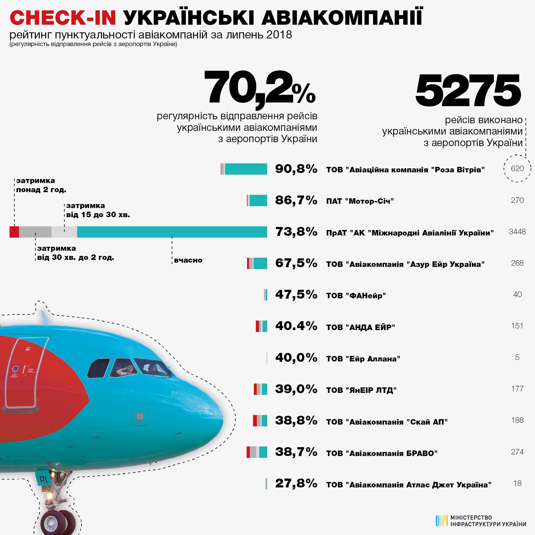 Работают, как часы: опубликован рейтинг самых пунктуальных авиакомпаний