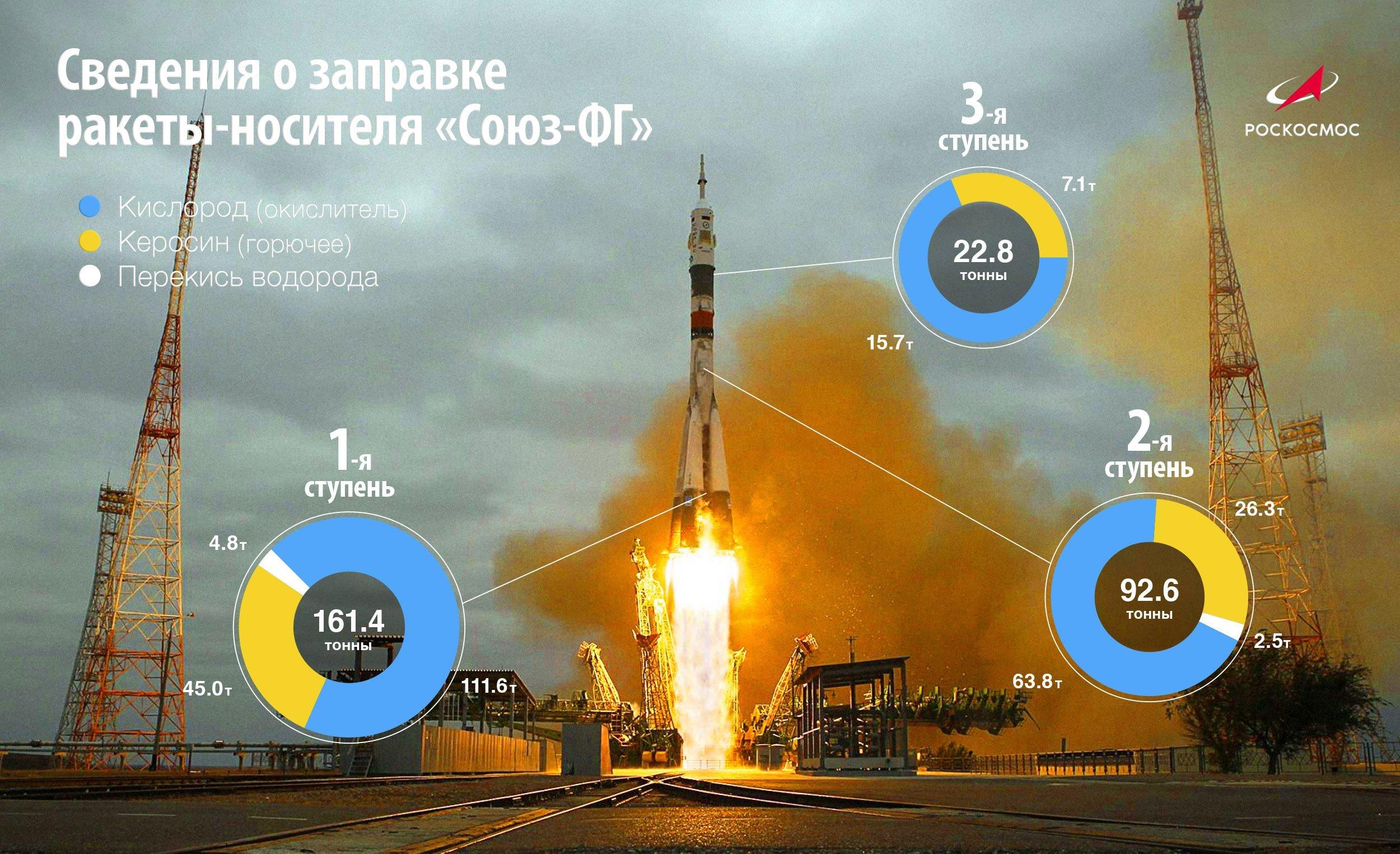 Росія «втратила» космонавтів: під час старту «Союзу» сталася серйозна аварія