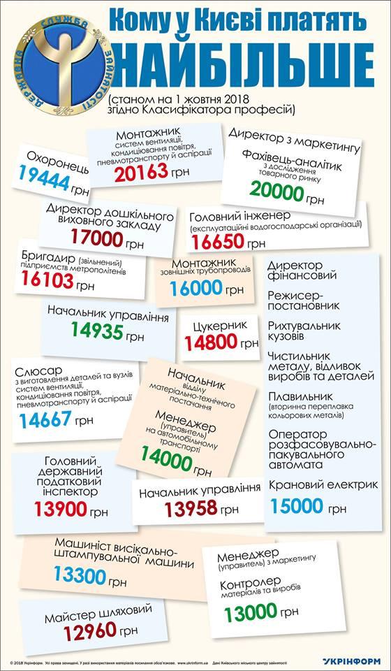 Выше 20 тысяч: самые высокооплачиваемые профессии в Киеве, куда пойти работать