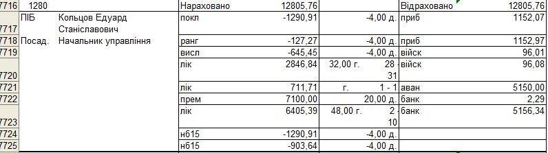 Як начальник Тернопільської обласної юстиції Едуард Кольцов заробляє на півмільйонну зарплату? (документи)