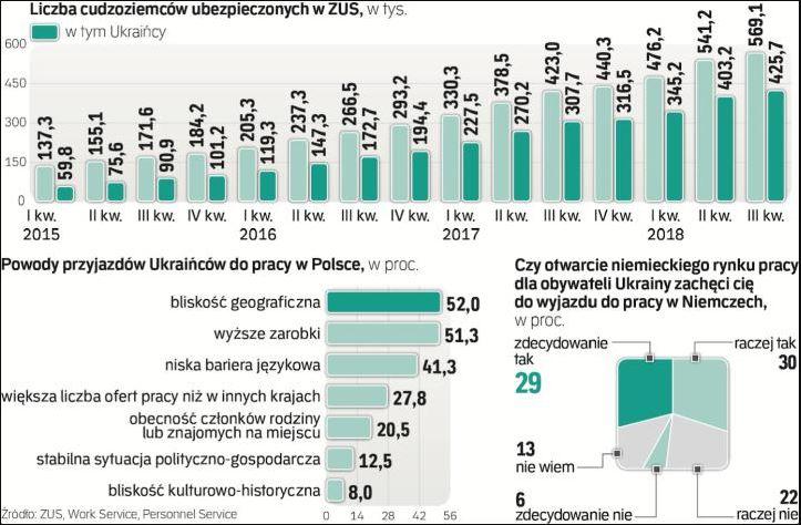 Українські заробітчани масово тікають з Польщі: озвучено причину