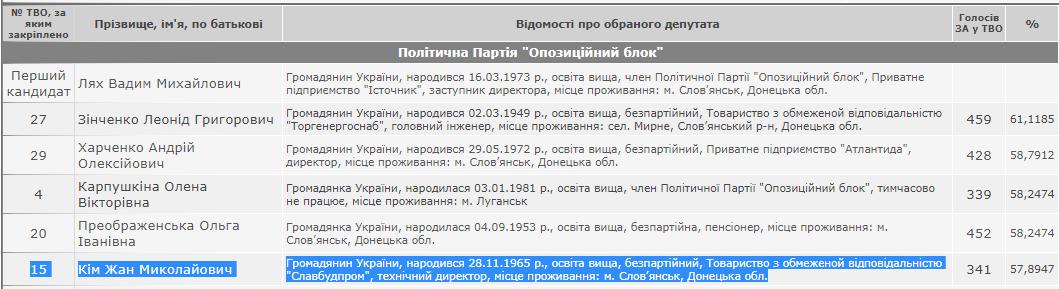 """В українській владі працює чиновник, який допомагав """"ДНР"""" захоплювати Донбас"""