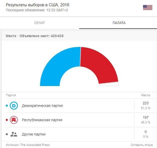 На выборах в США победил мертвый республиканец: забавные детали