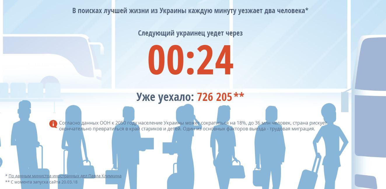 «Мізки» їдуть, старі залишаються: з'явилася жахлива статистика міграції українців