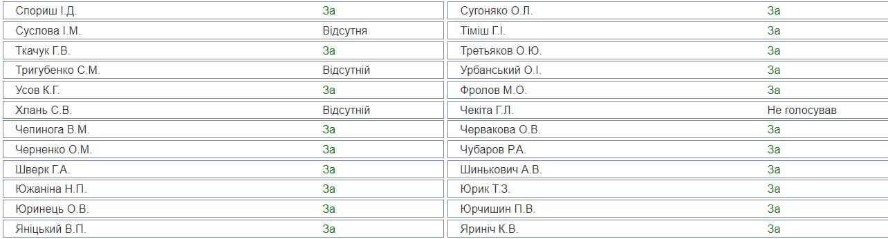 Хто підтримав воєнний стан в Україні: результати поіменного голосування в Раді