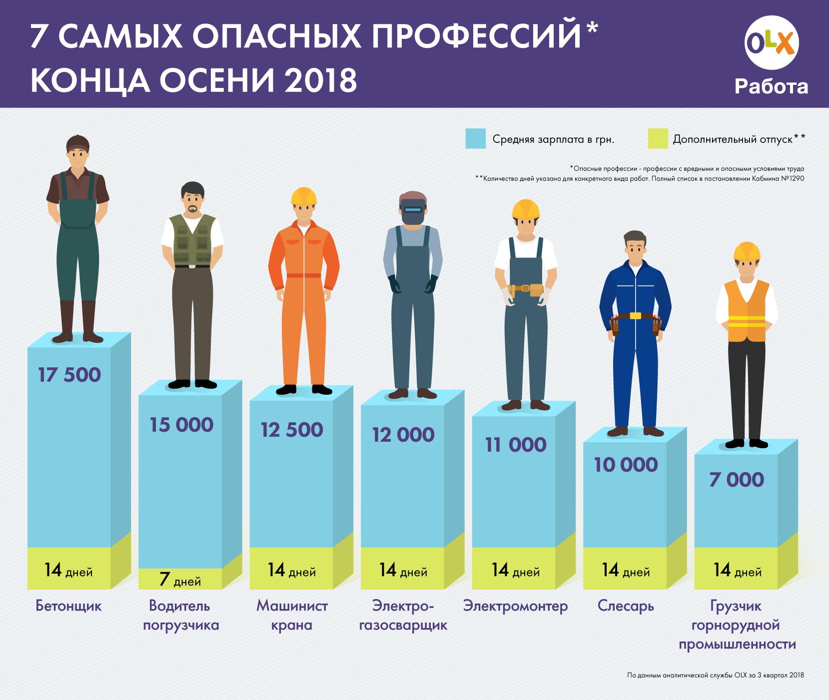 Не шахтарі і не військові: названо найнебезпечнішу професію в Україні