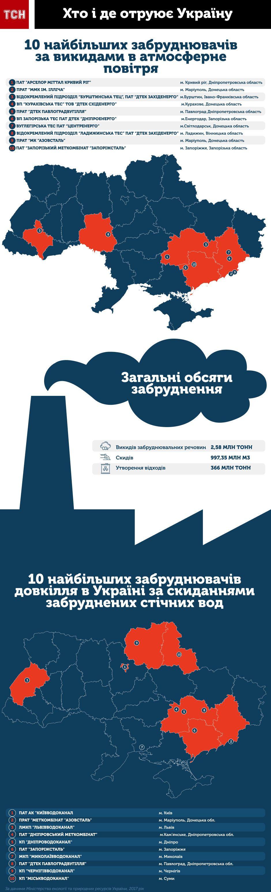 Бесплодие и рак: названы украинские города, в которых опасно жить