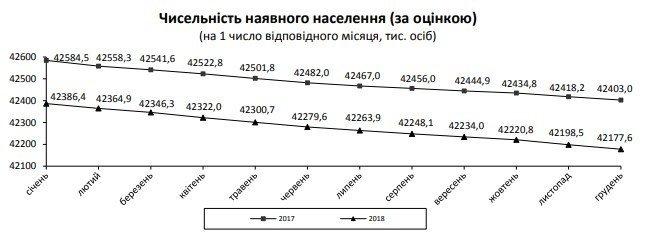 Українців стає менше: озвучено сумні цифри