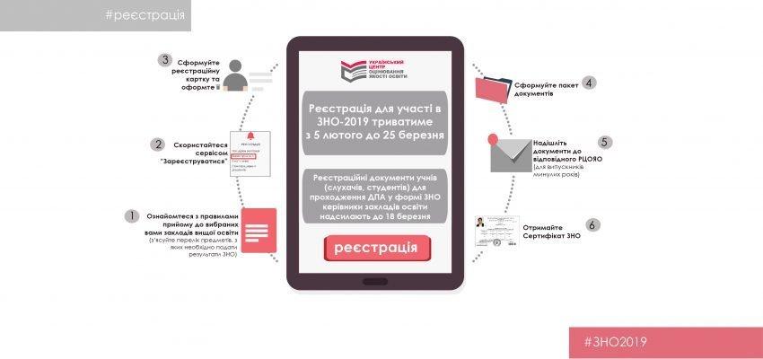 В Україні почалася реєстрація на ЗНО-2019: що треба знати абітурієнтам
