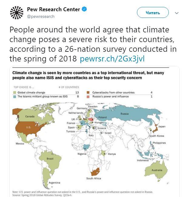 Изменения климата, террористы и США: чего больше всего боятся в мире